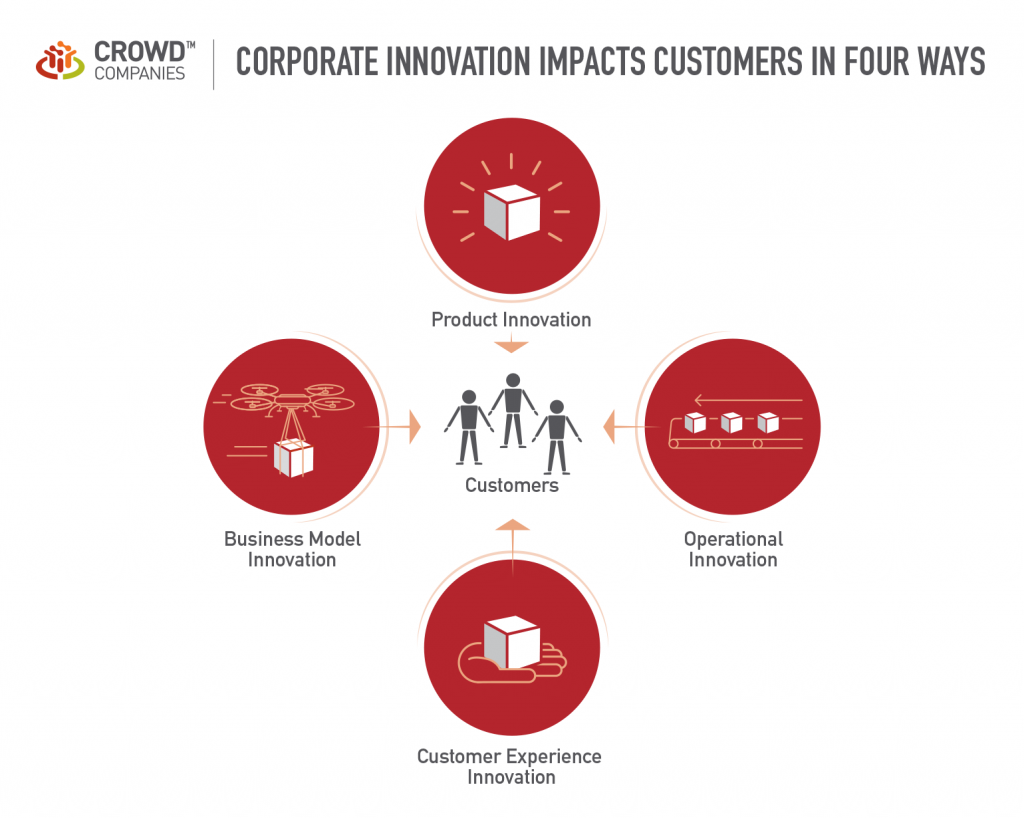 Corporate-Innovation-Impacts-Customers-in-Four-Ways_06