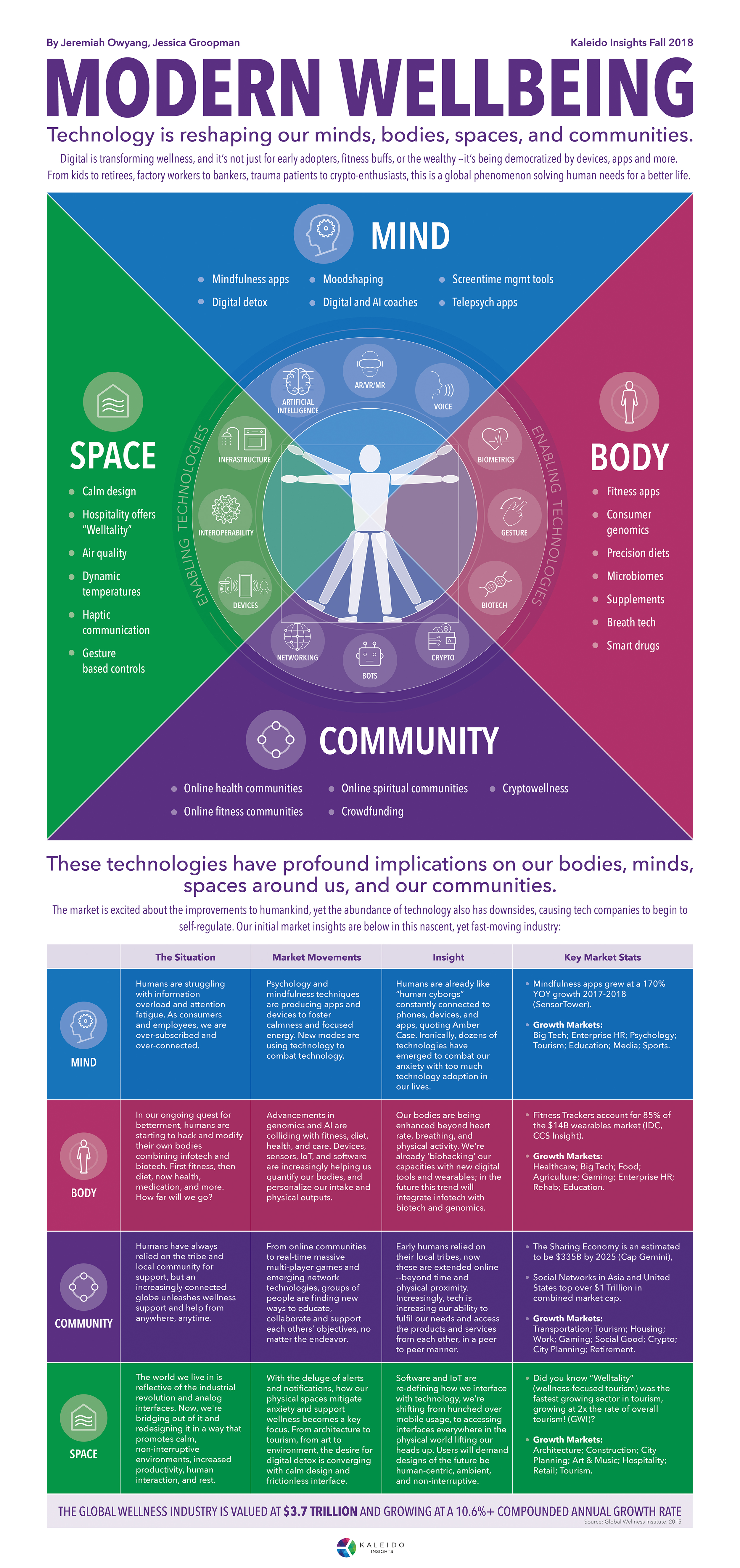 Infographic  Modern Wellbeing