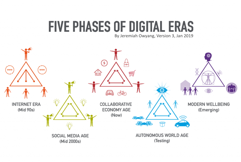 Roadmap: Five Phases of Digital Eras