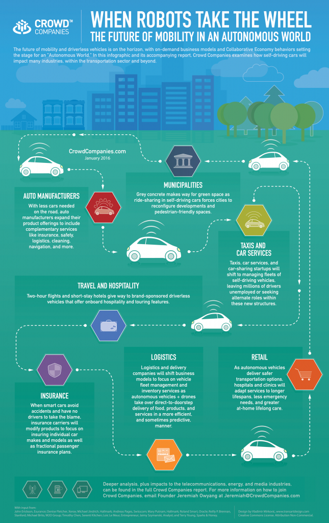 Chart Autonomous Cars Change Every Industry Even Yours